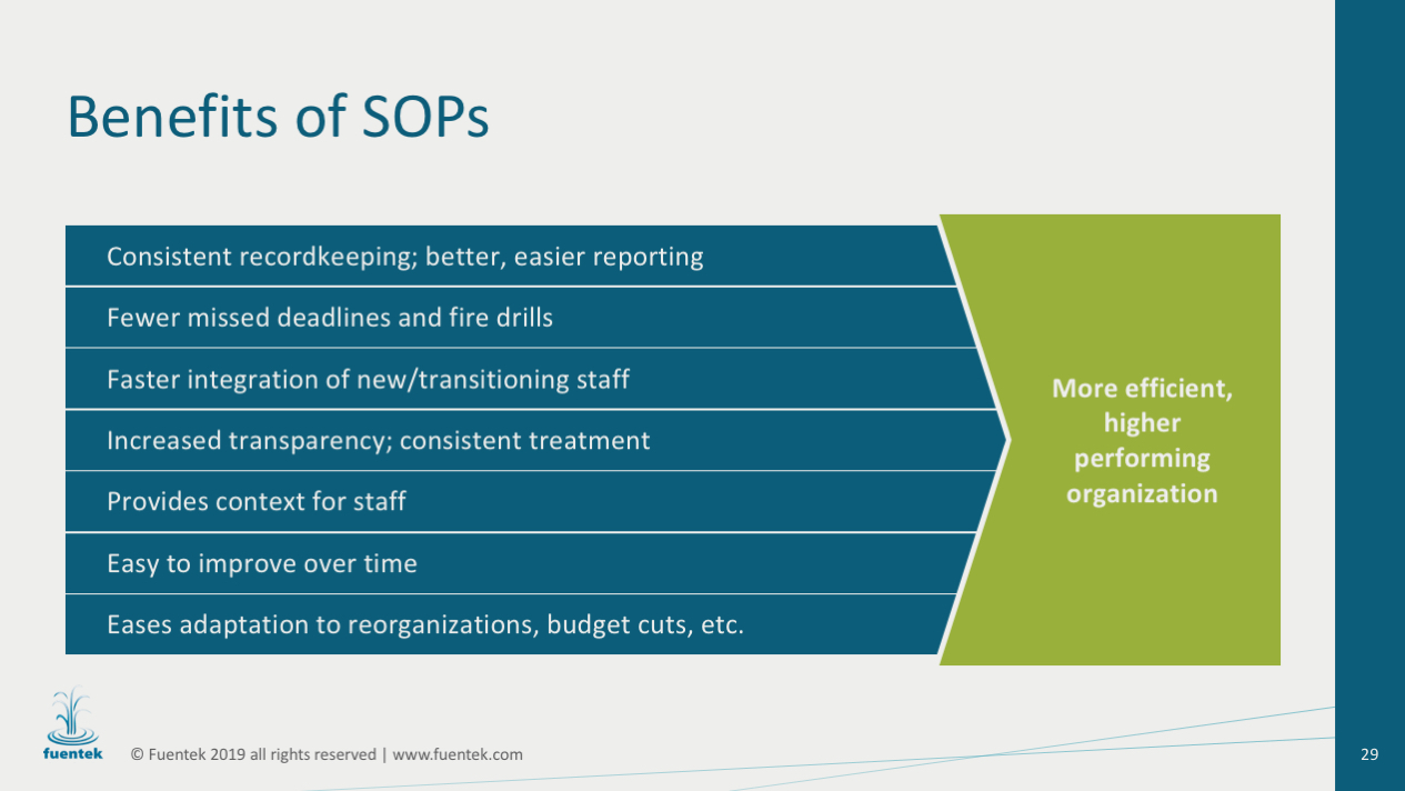 Consistent recordkeeping; better, easier reporting. Fewer missed deadlines and fire drills. Faster integration of new/transitioning staff. Increased transparency; consistent treatment. Provides context for staff. Easy to improve over time. Eases adaptation to reorganizations, budget cuts, etc. More efficient, higher performing organization.