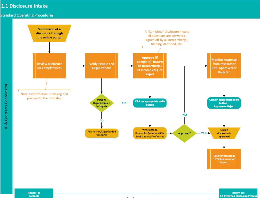 This image shows an example flow chart of the various steps and decision points involved when an invention disclosure is received.