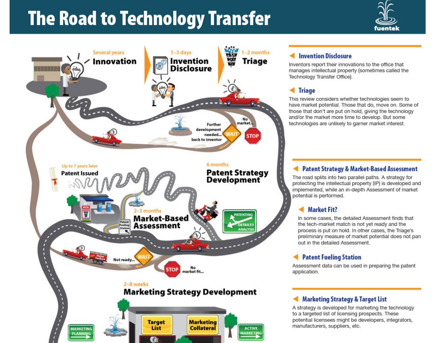 Road to Tech Transfer