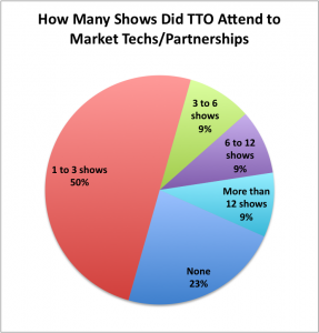 Results from Poll on Trade Show Marketing